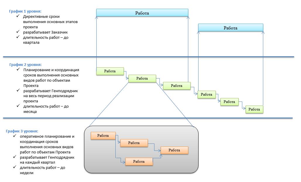 многоуровневая модель графика